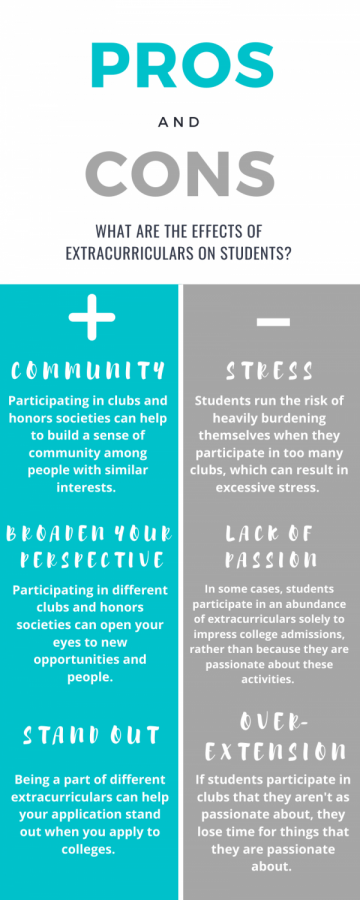 A graphic displaying the pros and cons of participating in extracurricular activities.