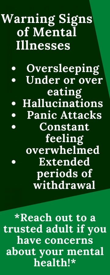 Infographic about the warning signs of mental illnesses stated in the NAMI Presentation.